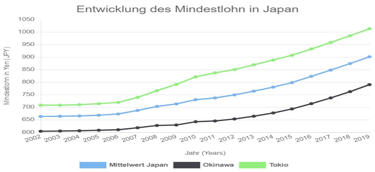 Diagramm Entwicklung des Mindestlohn in Japan