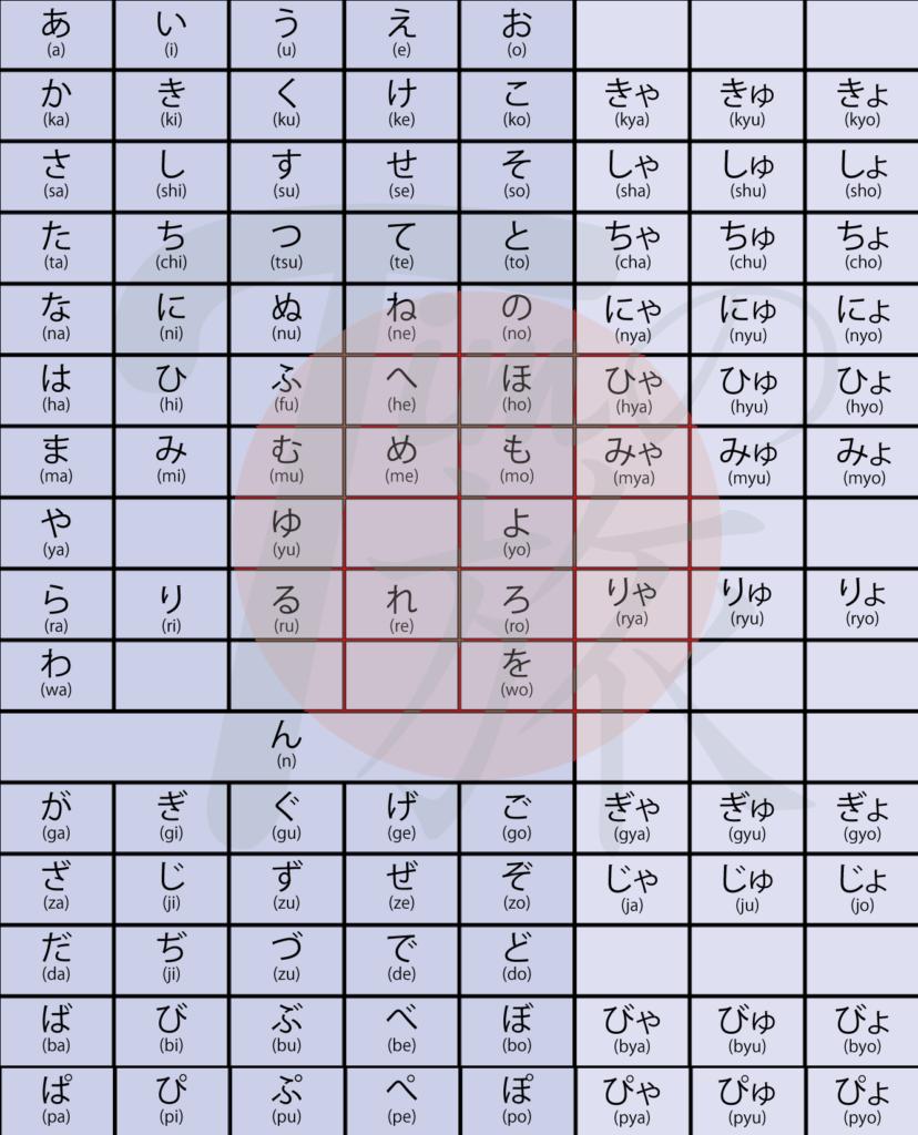 Hiragana-Tabelle mit allen Variationen der Schriftzeichen