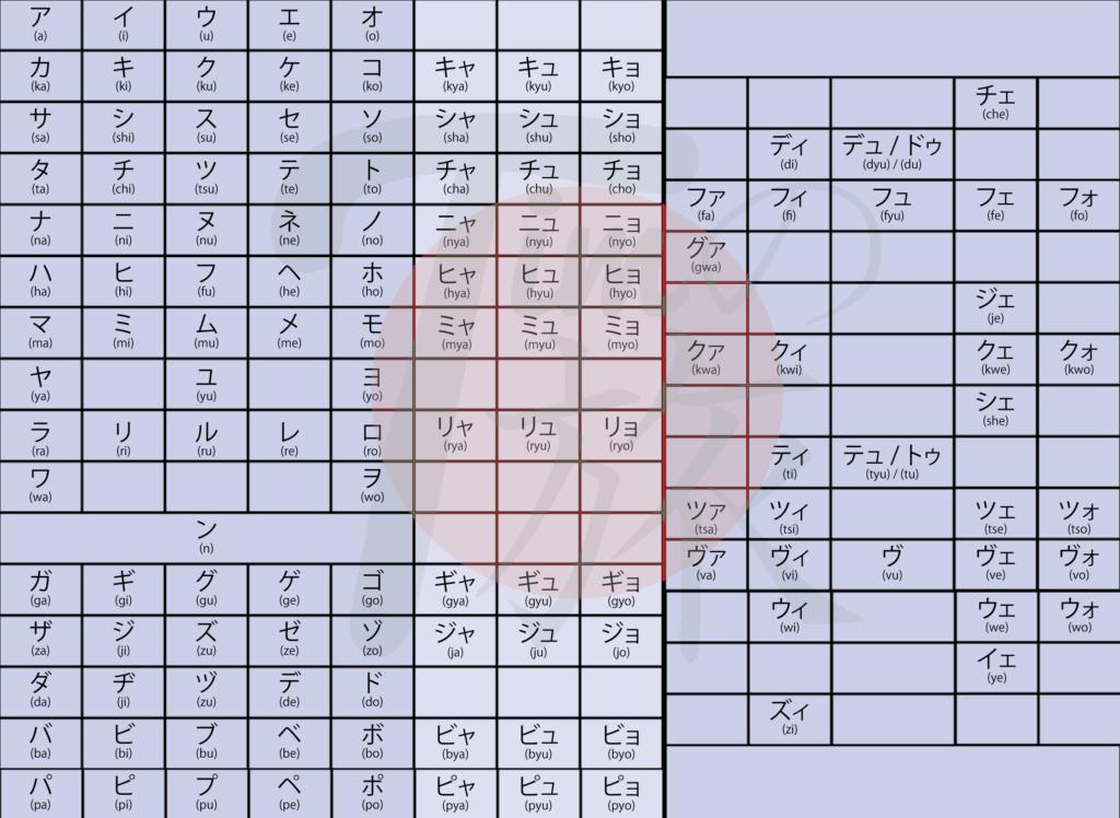 Katakana-Tabelle mit allen Variationen der Schriftzeichen
