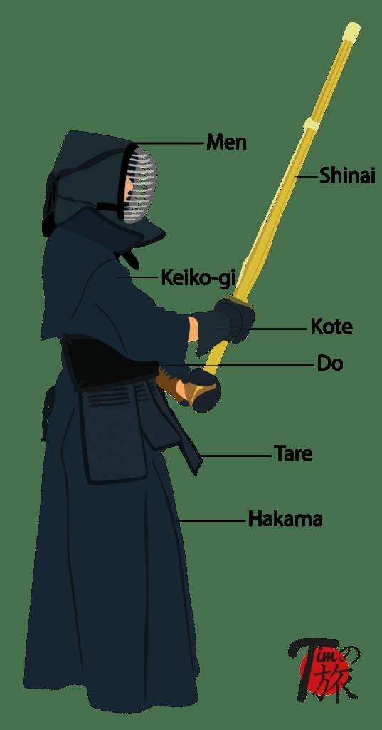 Illustration des Aufbaus einer Kendorüstung (Bogu) mit Beschriftung der einzelnen Bestandteile.